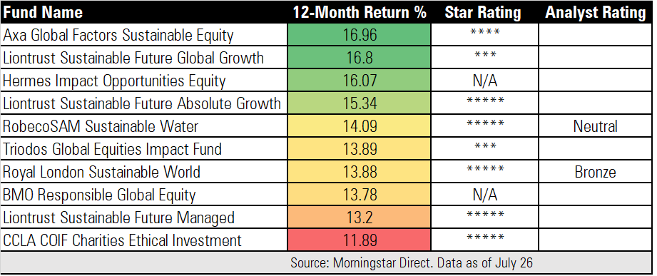 Best-performing ethical funds