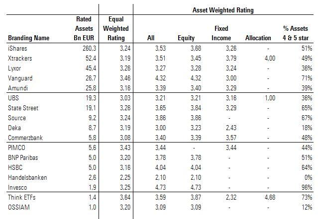 Star Rating degli ETF provider nel terzo trimestre 2017