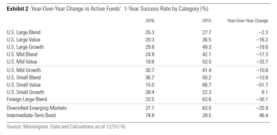 Tasso di successo dei fondi attivi in _USA