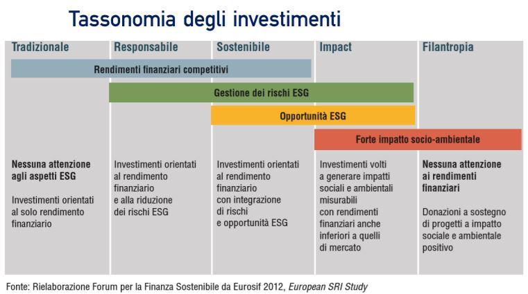 Tassonomia degli investimenti sostenibili