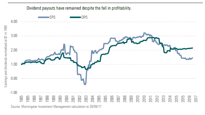 Dividend payouts have remained despite the fall in profitability