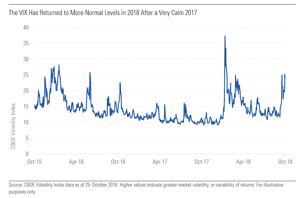 The VIX Has Returned to More-Normal Levels in 2018 After a Very Calm 2017