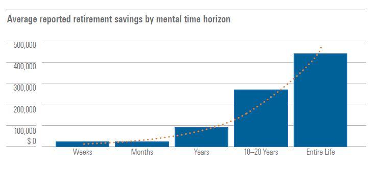 tasso di risparmio medio e orizzonte temporale