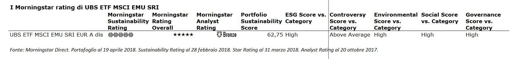 I Morningstar rating di UBS ETF Msci EMU SRI