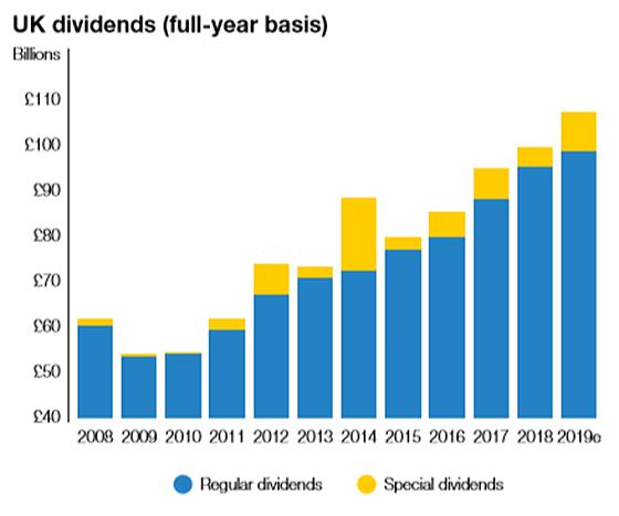 uk dividends