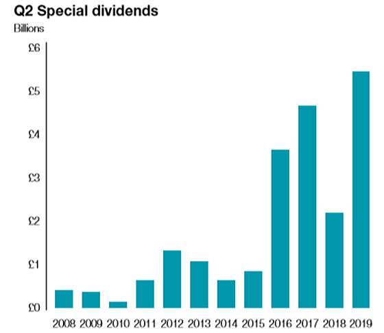 q2 special dividends
