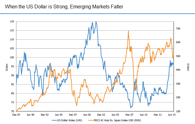 Graph showing When the US Dollar is Strong, Emerging Markets Falter