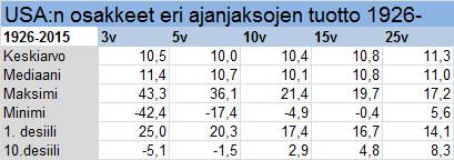 1926-2015 numbers Ibbotson