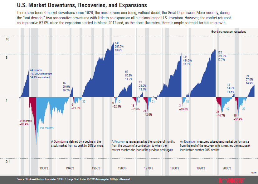US market downturns, revoveries, expansions