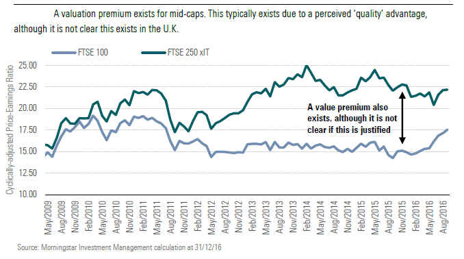 A valuation premium exists for mid-caps. This typically exists due to a perceived 'quality' advantage