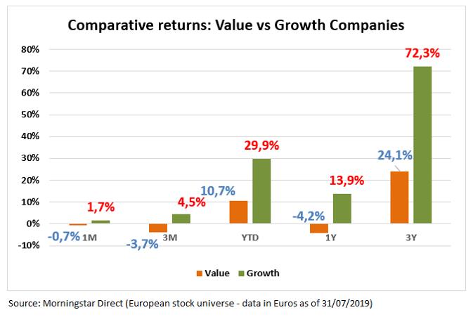 Avkastning verdi og vekst i Europa