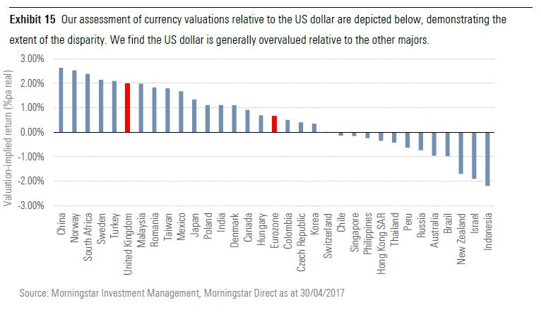 Verdsettelse norske kroner i forhold til amerikanske dollar