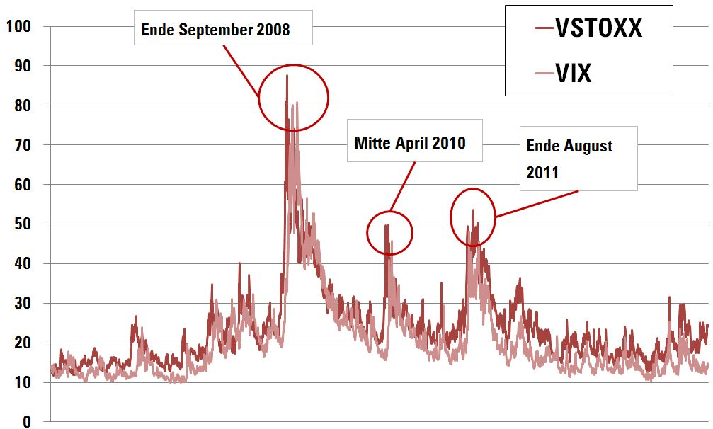 Volatilitaet VIX und VSTOXX