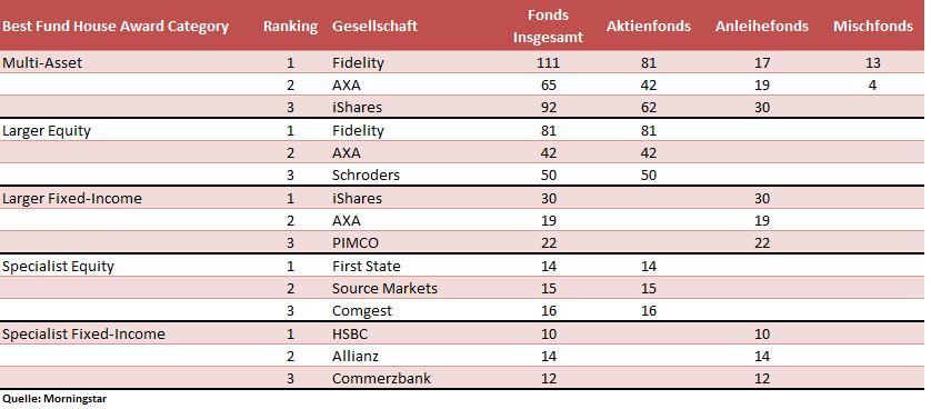 Beste Fondsanbieter in der Schweiz 2015