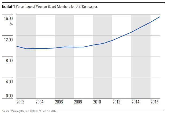 Crescita della Percentuale di donne nei Cda delle aziende USA