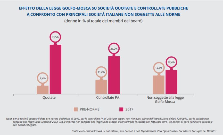 Effetto legge Golfo Mosca sui Cda delle aziende italiane