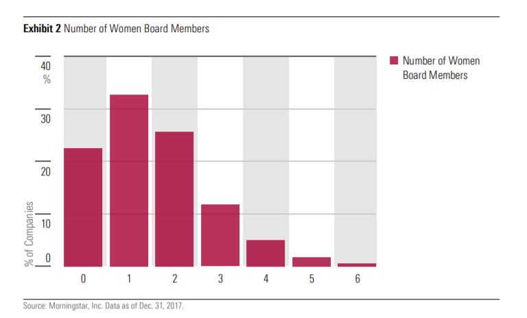 Numero di donne nei CDA delle aziende USA