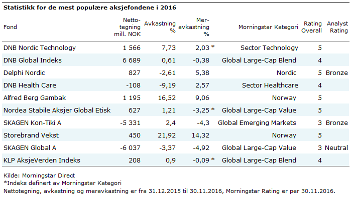 Statistikk populære aksjefond i norge