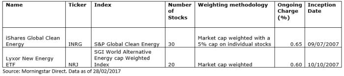 Two alternative energy ETFs holding details