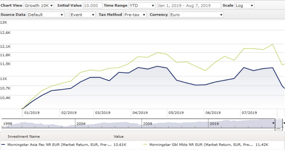 Morningstar Index Asia vs Global