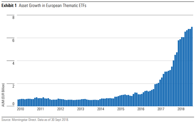 Asset Growth in European Thematic ETFs passive investing robotics