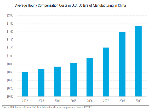China wages have risen meaning higher input costs for US companies