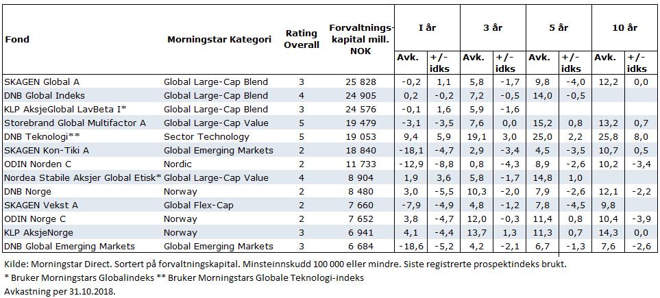 Avkastningen til største aksjefond i Norge 10 måneder i 2018