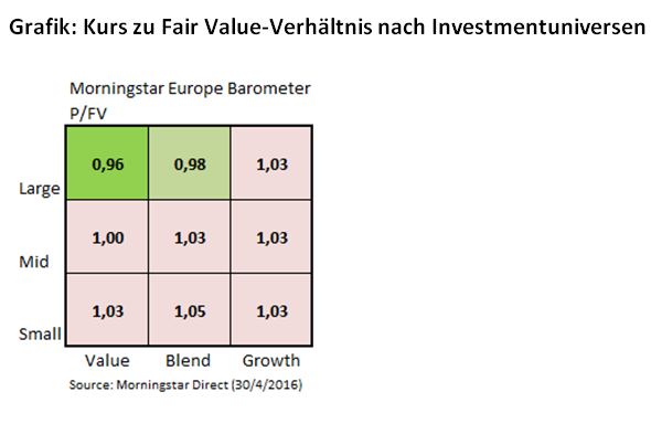 Kurs Fair Value April