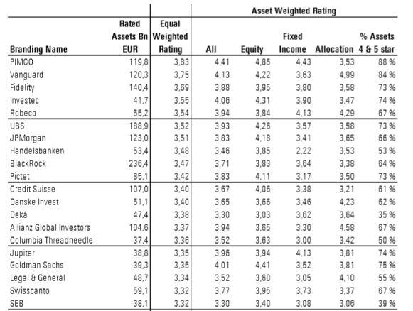 Le migliori società di gestione europee di grandi dimensioni per rating Morningstar equi-ponderato