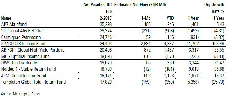 Flussi netti nei più grandi fondi europei a febbraio 2017