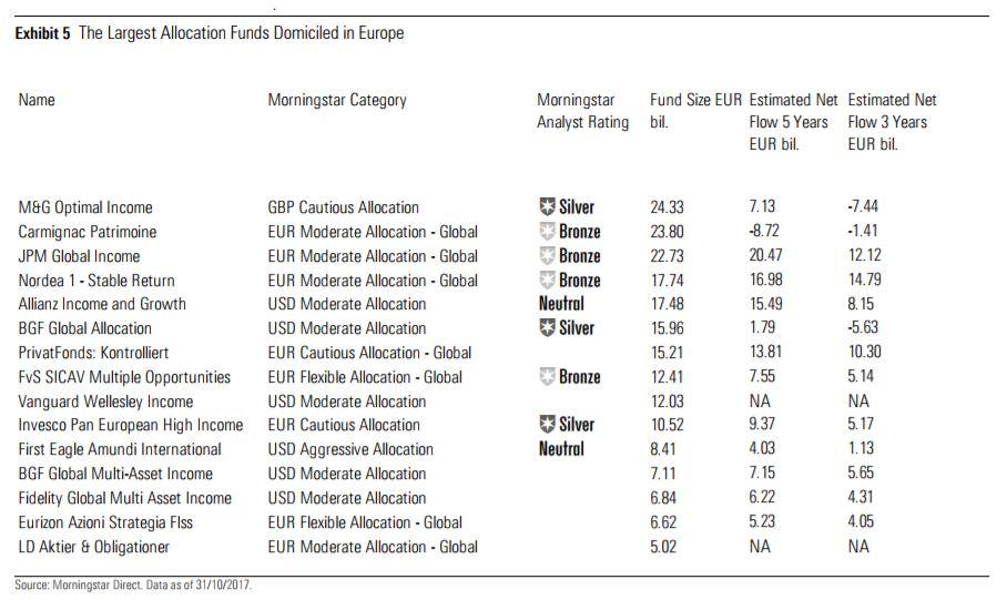 I più grandi fondi bilanciati europei