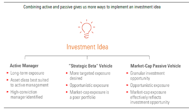 Combining active and passive gives you more ways to implement an investment idea