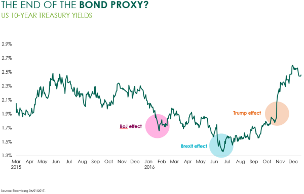 The game is over for bond proxy stocks