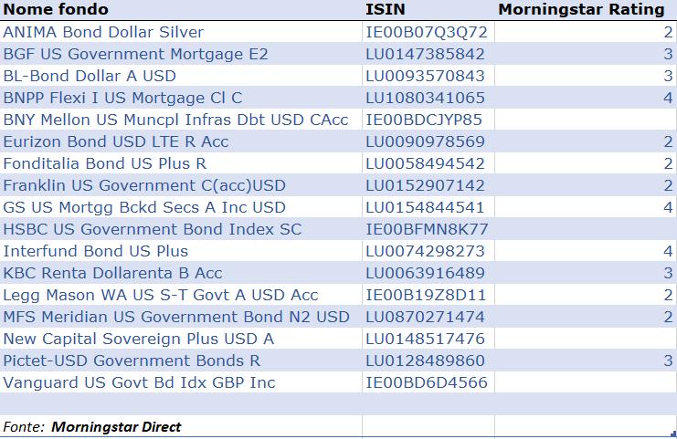 Bond USD
