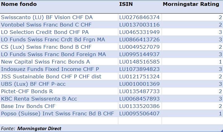bond franchi
