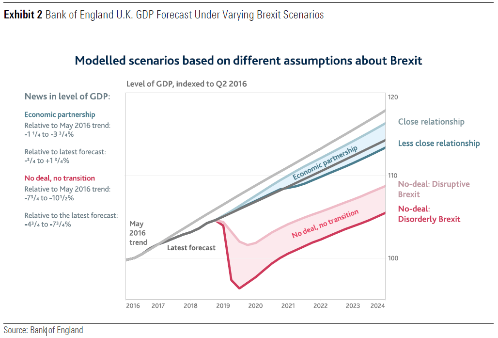 Bank of England U.K. GDP Forecast Under Varying Brexit Scenarios