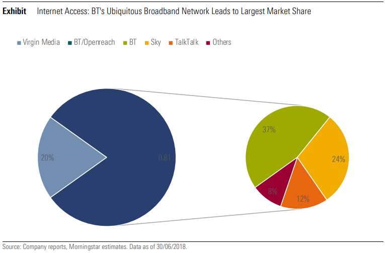 Internet Access: BT's Ubiquitous Broadband Network Leads to Largest Market Share
