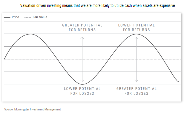 Valuation driven investing means cash is attractive when other assets are expensive