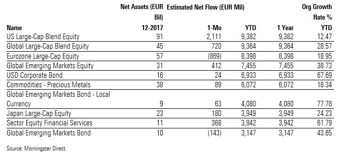 Flussi netti ETF per categoria Morningstar 2017