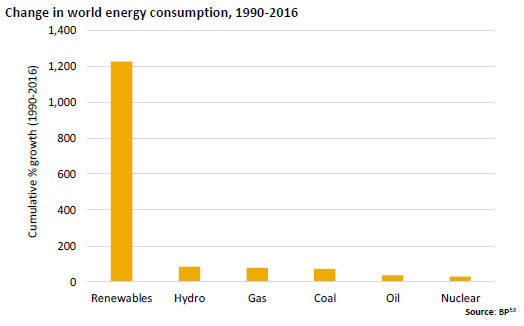 Change in world energy consumption, 1990-2016 mining oil majors mining commodities natural resources