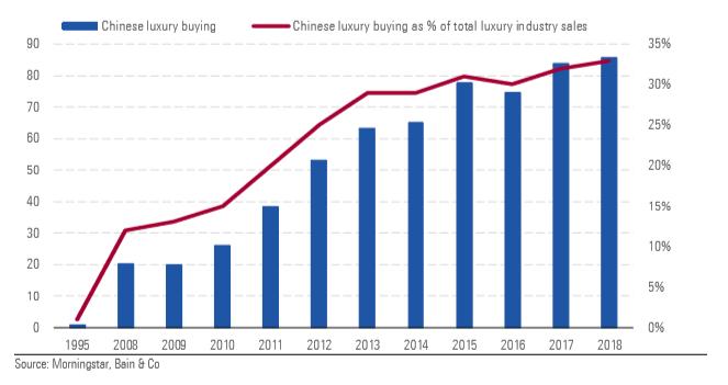 Domanda lusso in Cina 2