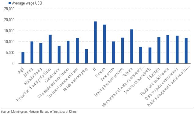 Stipendi in Cina