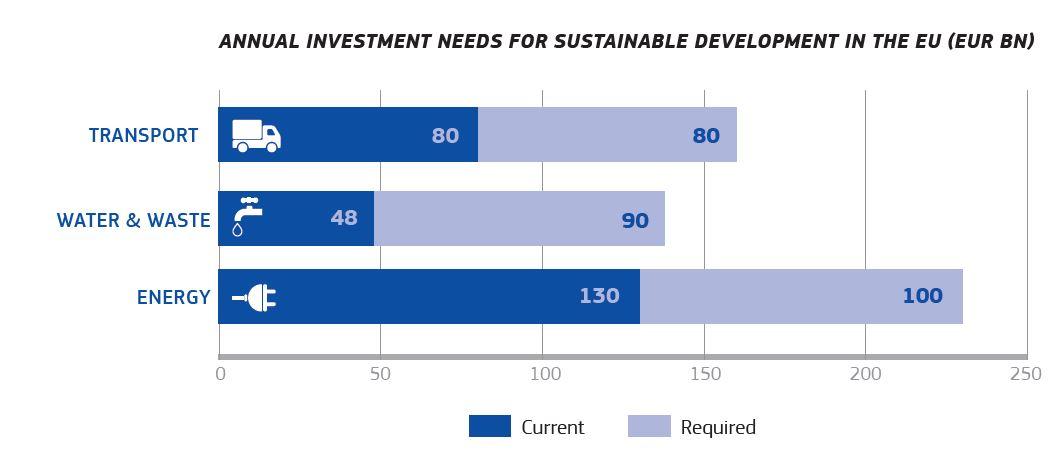 Investimenti per la finanza sostenibile