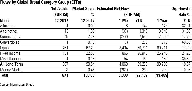 Flussi netti ETF europei 2017