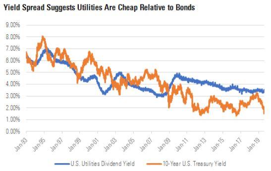yield utility vs yield us bond