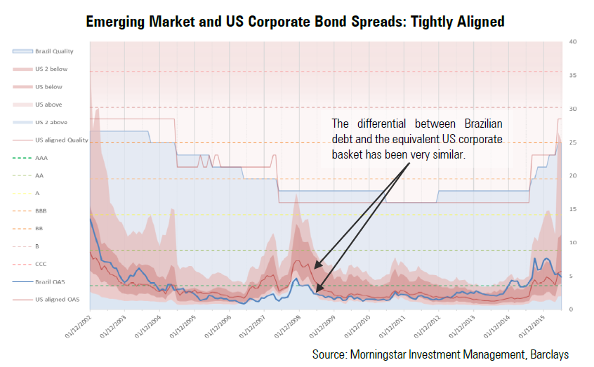 How emerging market debt and US corporate bonds are aligned