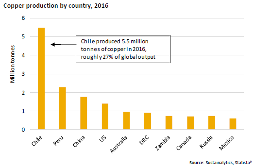 Copper production by country, 2016, commodities mining miners natural resources