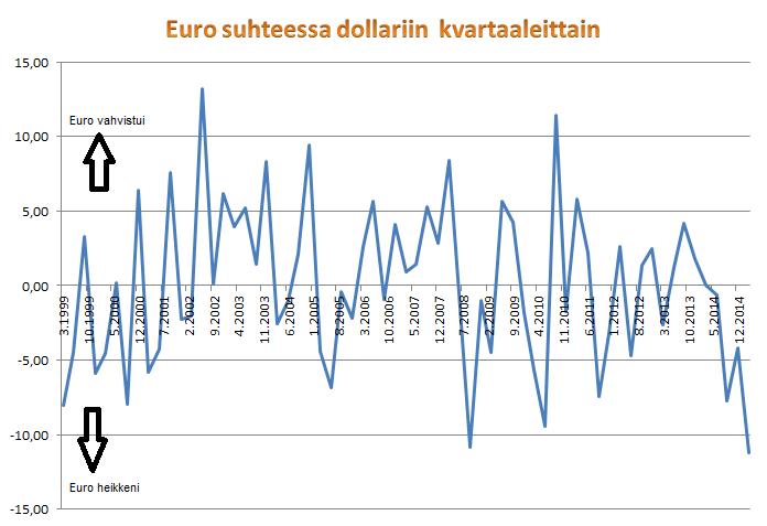 Euro-dollari-liikkeet neljänneksittäin