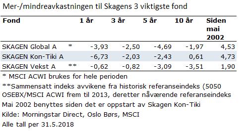 Meravkastning i Skagens aksjefond