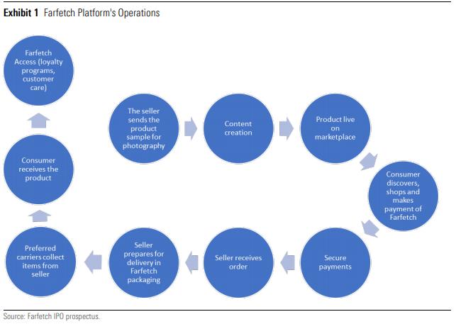 Farfetch Platform's Operations